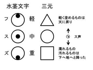 三元_軽中重.jpg